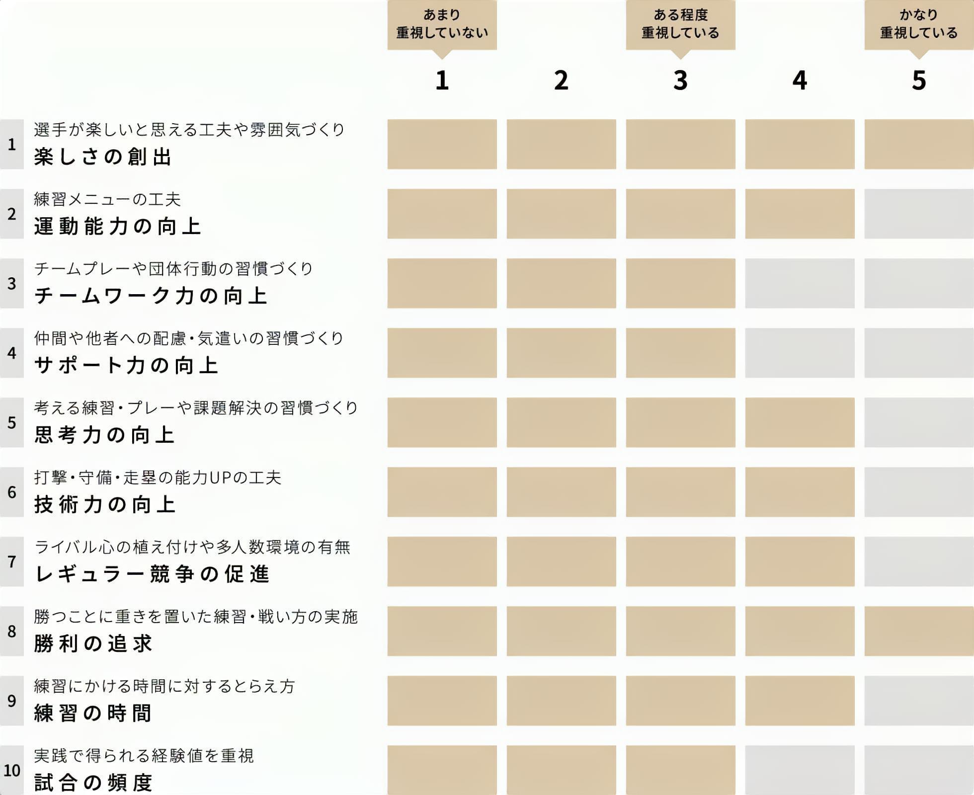 女子硬式野球クラブチーム 侍 チーム重視グラフ