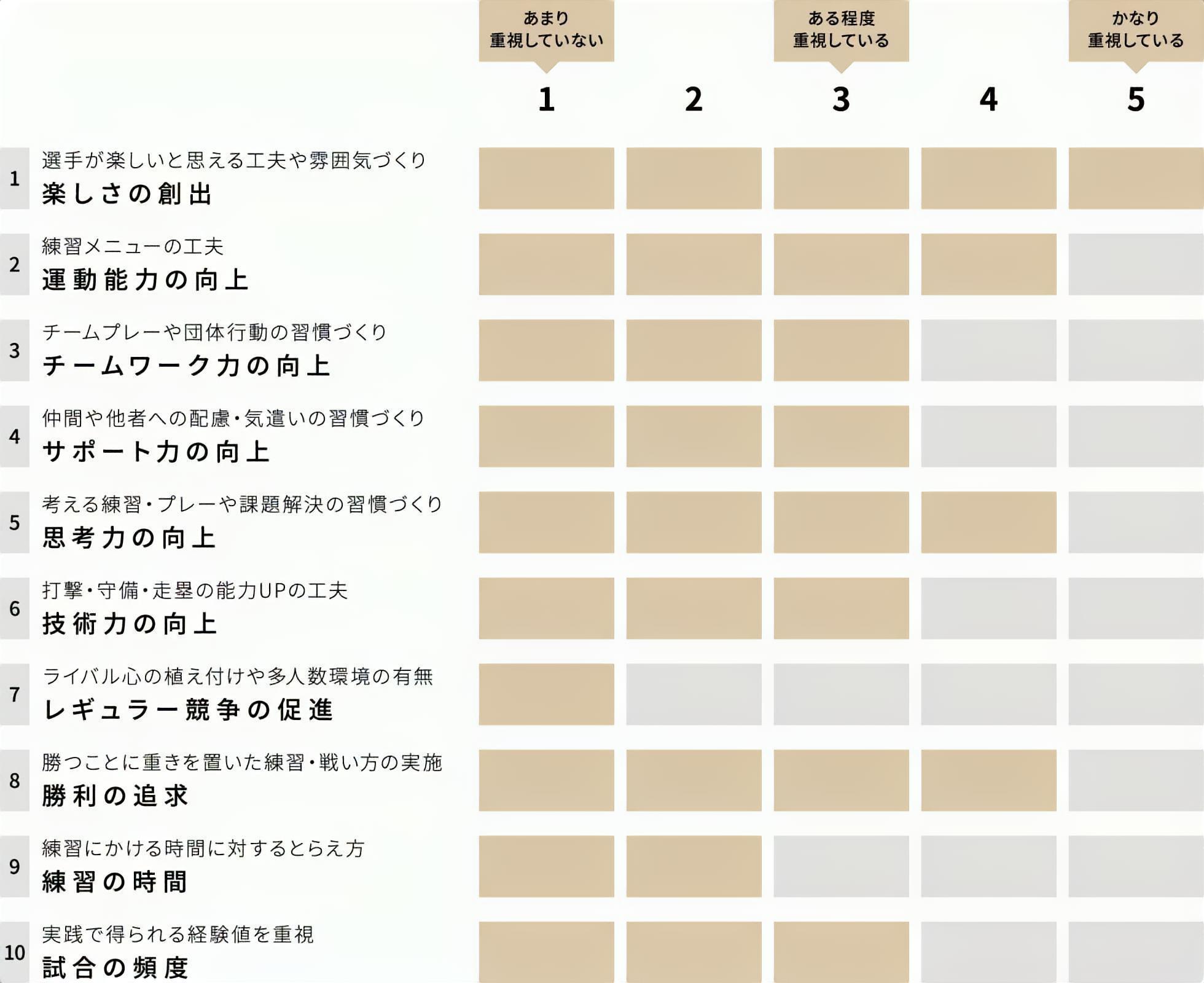 長野県下諏訪向陽高等学校 ソフトボール部 チーム重視グラフ