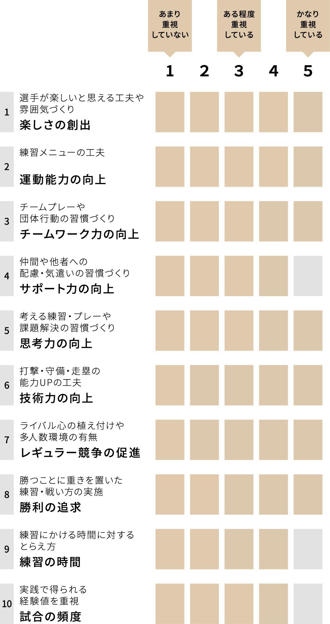 札幌新陽高等学校 女子硬式野球部 チーム重視グラフ