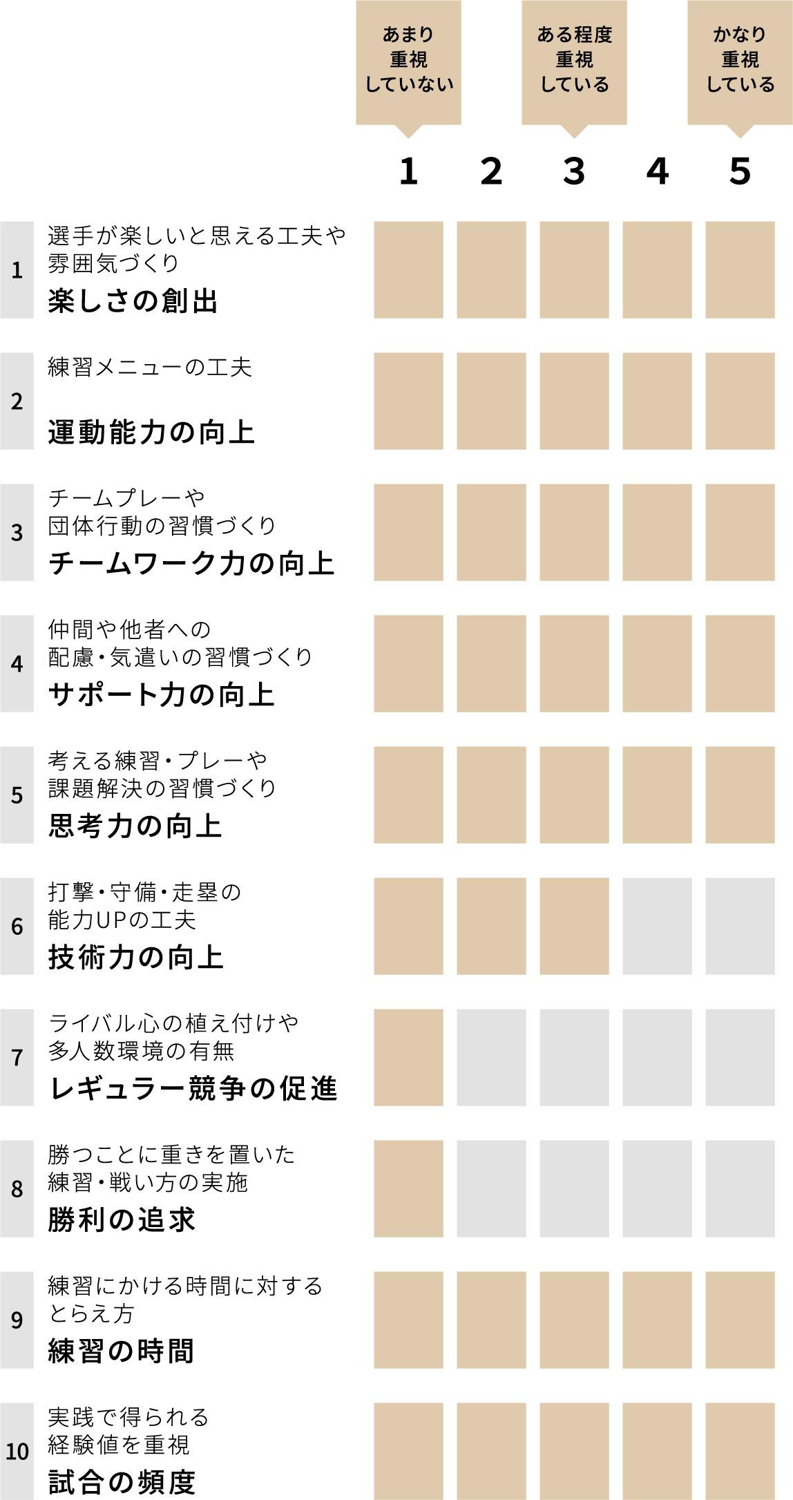 近畿医療専門学校野球部モリーズ チーム重視グラフ