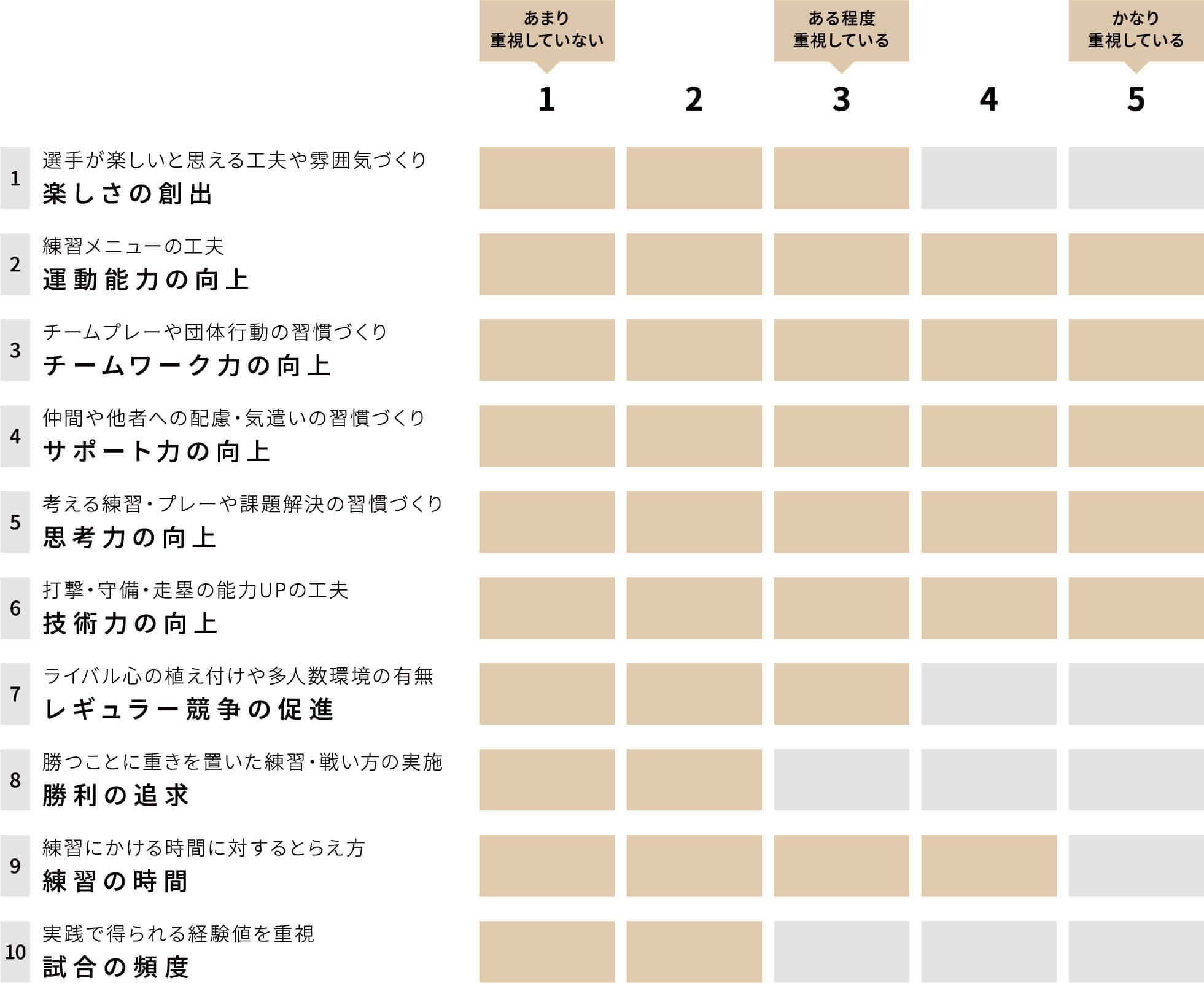 静岡ブレーブス チーム重視グラフ