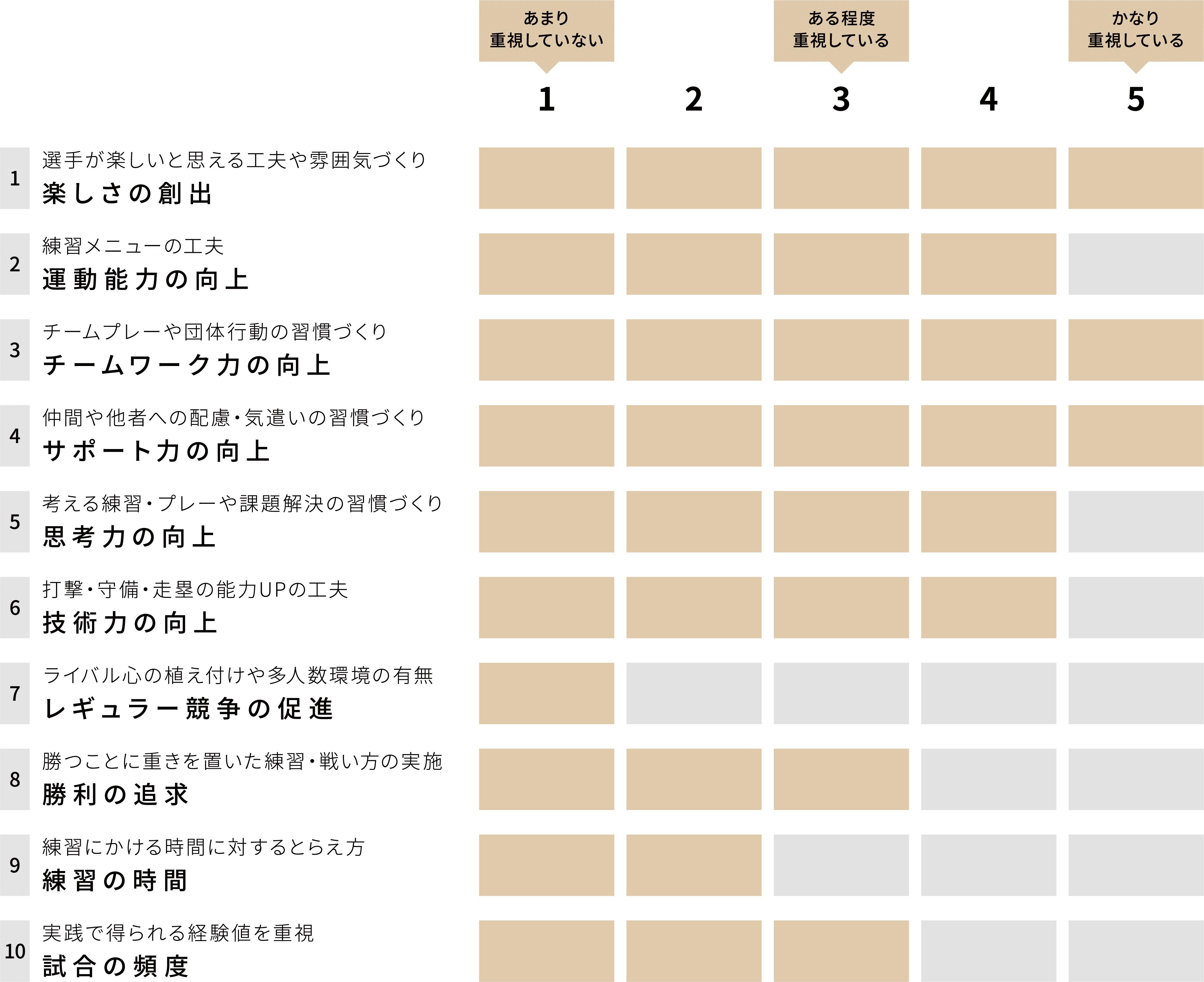 都島ブラックファイターズ チーム重視グラフ