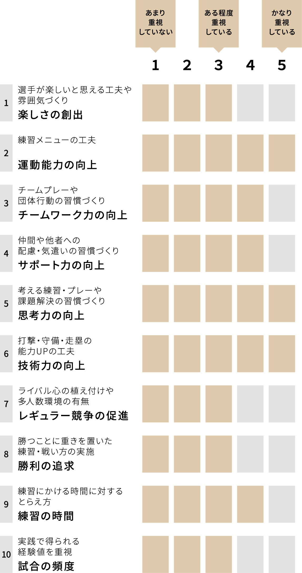 京都二条ボーイズ バファローズ小学部 チーム重視グラフ